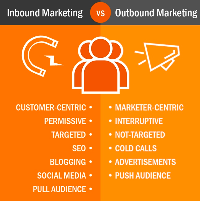 Inbound Marketing so với Outbound marketing