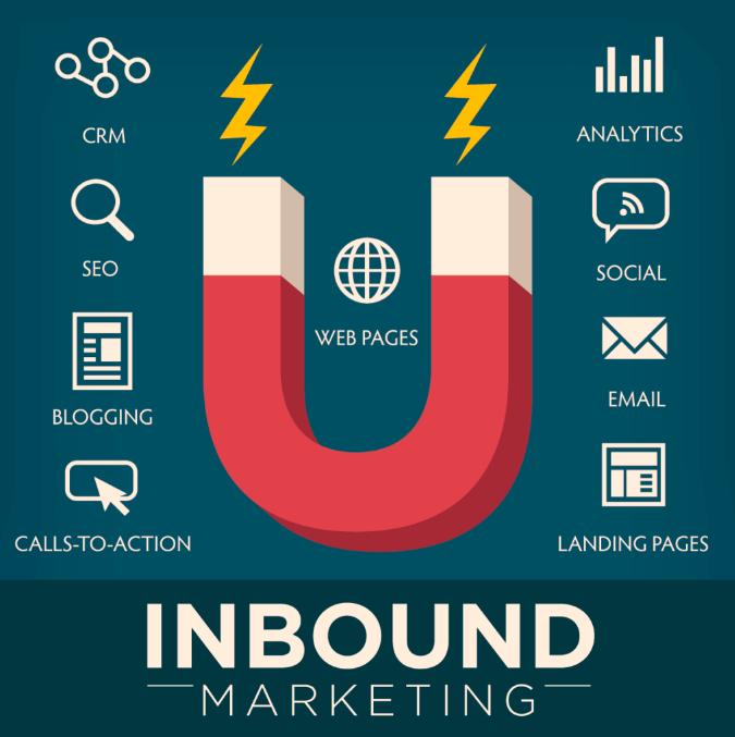 Inbound Marketing là gì
