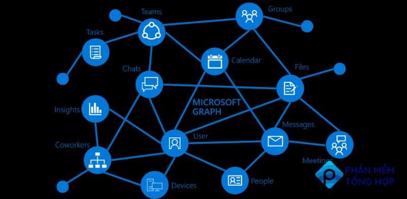 Microsoft Knowledge Graph