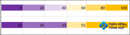 The color scale changes based on data edits