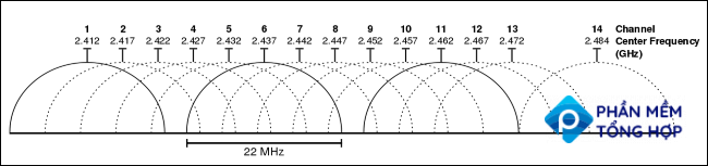 Chart showing spacing of wi-fi frequencies in the 2.4 GHz range
